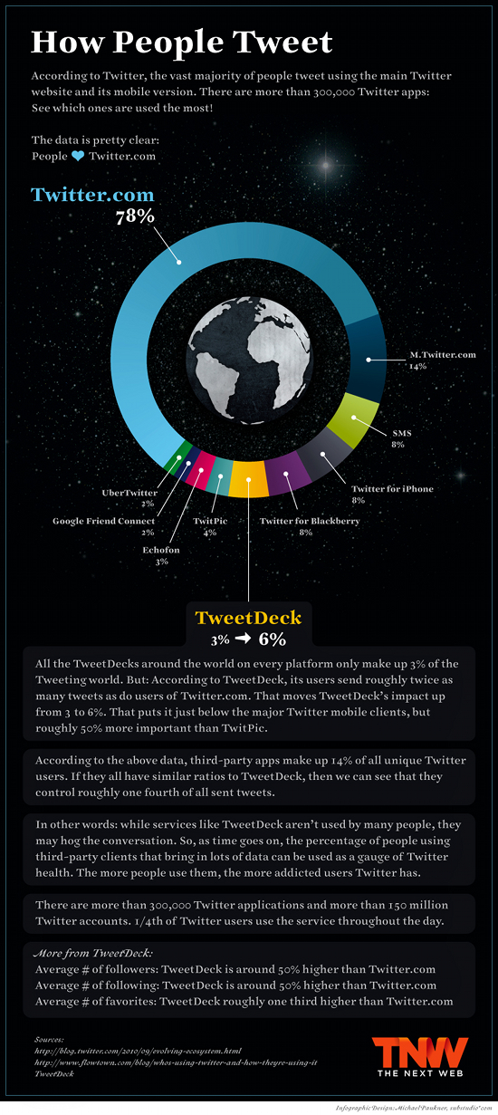 how people tweet infographic
