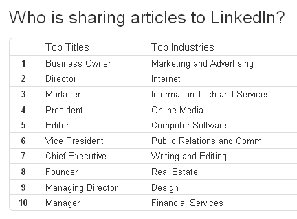 sharing on linkedin by title and industry
